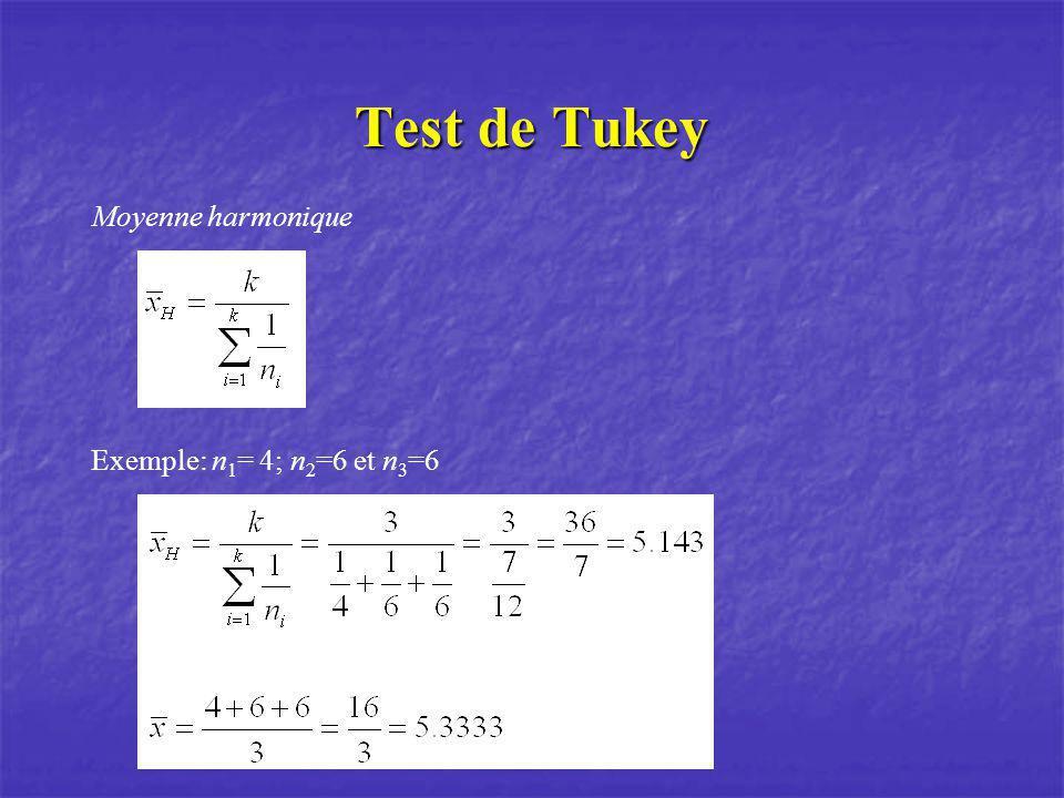 Test de Tukey Moyenne harmonique Exemple: n1= 4; n2=6 et n3=6