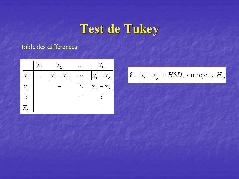 Test de Tukey Table des différences