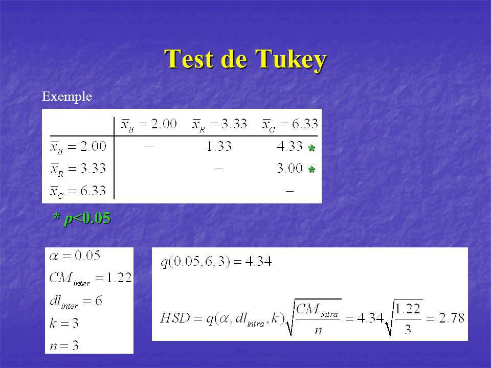Test de Tukey Exemple * * * p<0.05