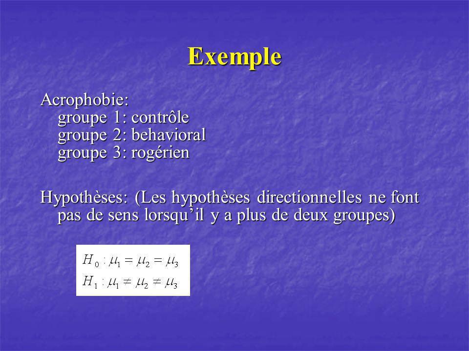 Exemple Acrophobie: groupe 1: contrôle groupe 2: behavioral groupe 3: rogérien.