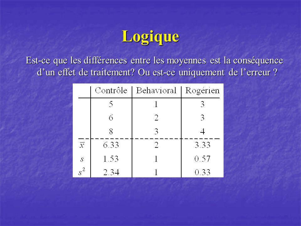 Logique Est-ce que les différences entre les moyennes est la conséquence d'un effet de traitement.
