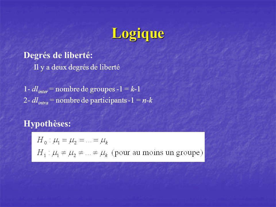 Logique Degrés de liberté: Hypothèses: Il y a deux degrés de liberté