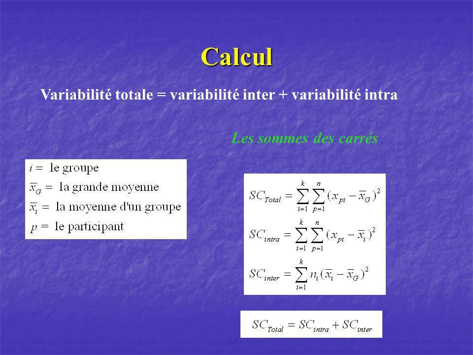 Calcul Variabilité totale = variabilité inter + variabilité intra