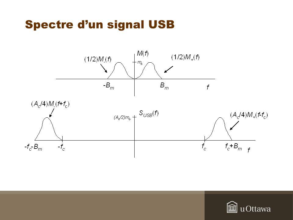 Spectre d'un signal USB