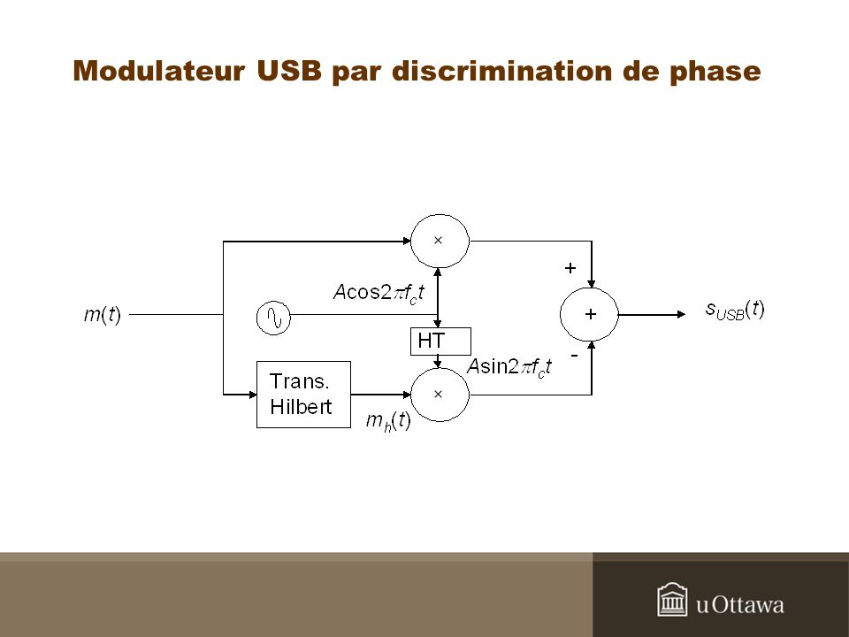 Modulateur USB par discrimination de phase