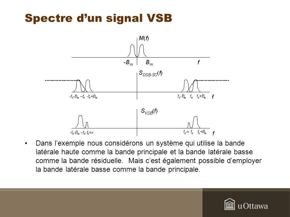 Spectre d'un signal VSB