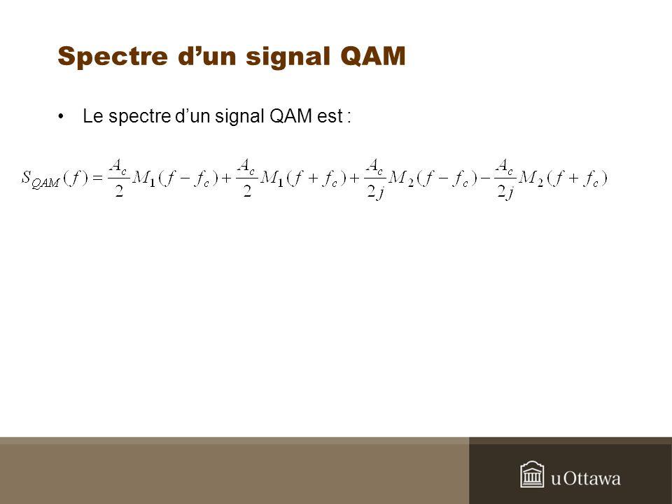 Spectre d'un signal QAM
