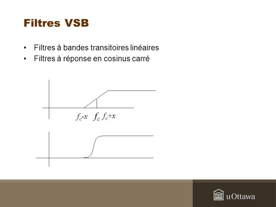 Filtres VSB fc Filtres à bandes transitoires linéaires