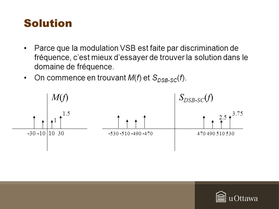 Solution M(f) SDSB-SC(f)