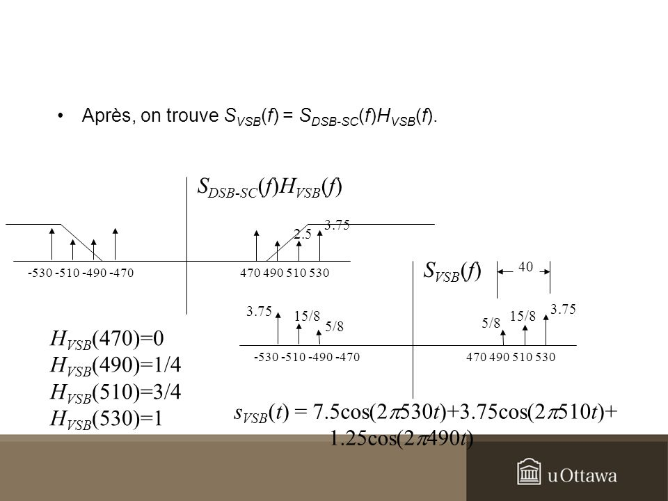 sVSB(t) = 7.5cos(2p530t)+3.75cos(2p510t)+ 1.25cos(2p490t)