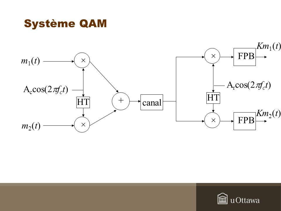 Système QAM Km1(t) × FPB m1(t) × Arcos(2pfct) Accos(2pfct) HT HT +