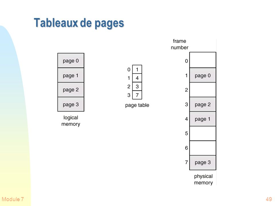 Tableaux de pages Module 7