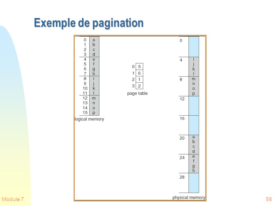Exemple de pagination Module 7