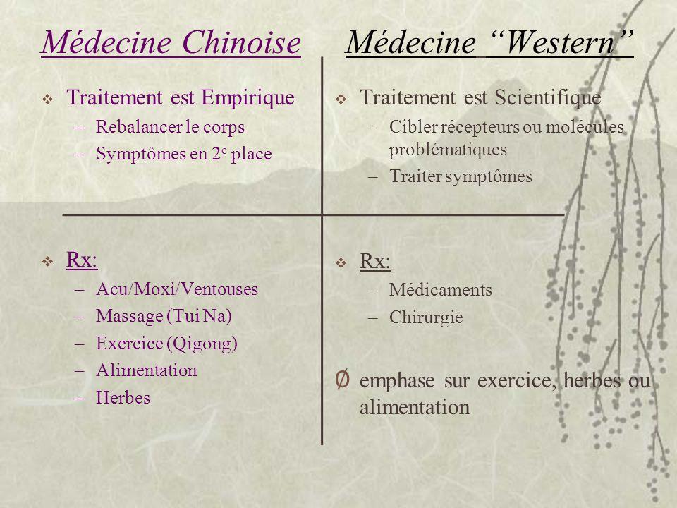 Médecine Chinoise Médecine Western Traitement est Empirique Rx: