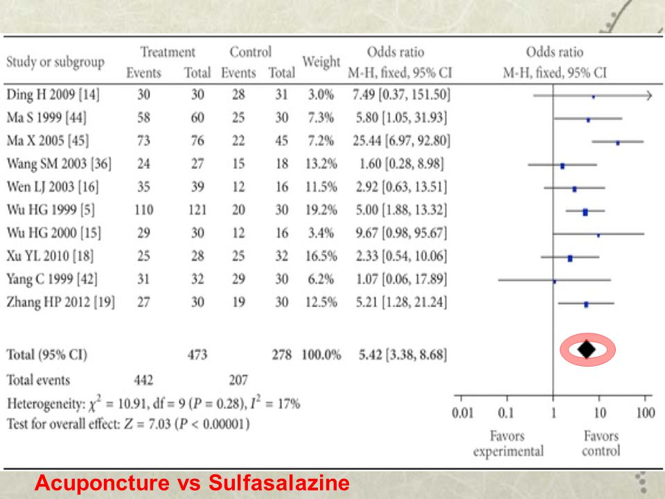 Acuponcture vs Sulfasalazine