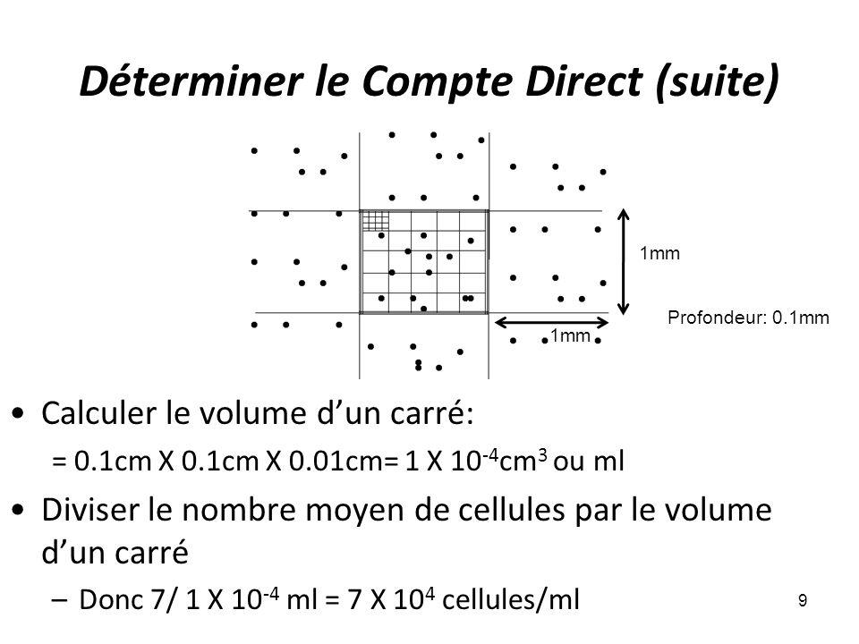Déterminer le Compte Direct (suite)