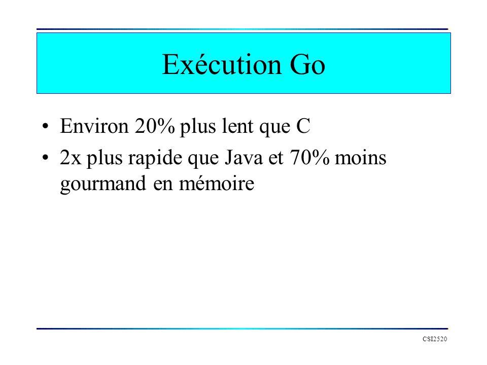 Exécution Go Environ 20% plus lent que C