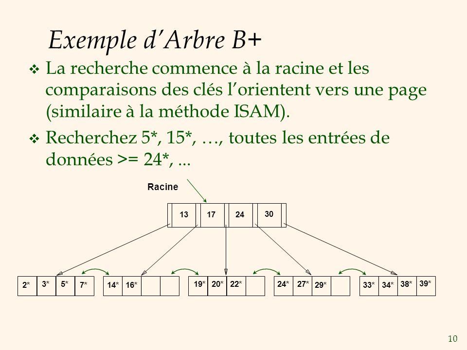Exemple d'Arbre B+ La recherche commence à la racine et les comparaisons des clés l'orientent vers une page (similaire à la méthode ISAM).