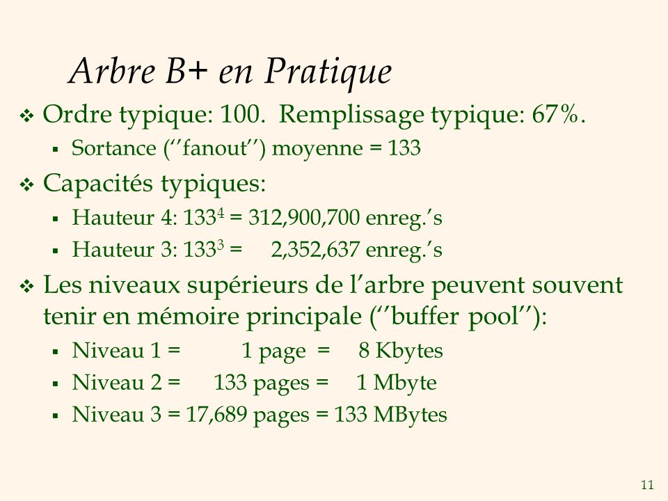 Arbre B+ en Pratique Ordre typique: 100. Remplissage typique: 67%.