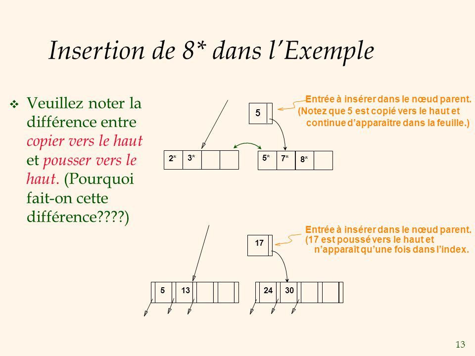 Insertion de 8* dans l'Exemple