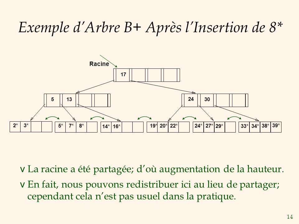 Exemple d'Arbre B+ Après l'Insertion de 8*