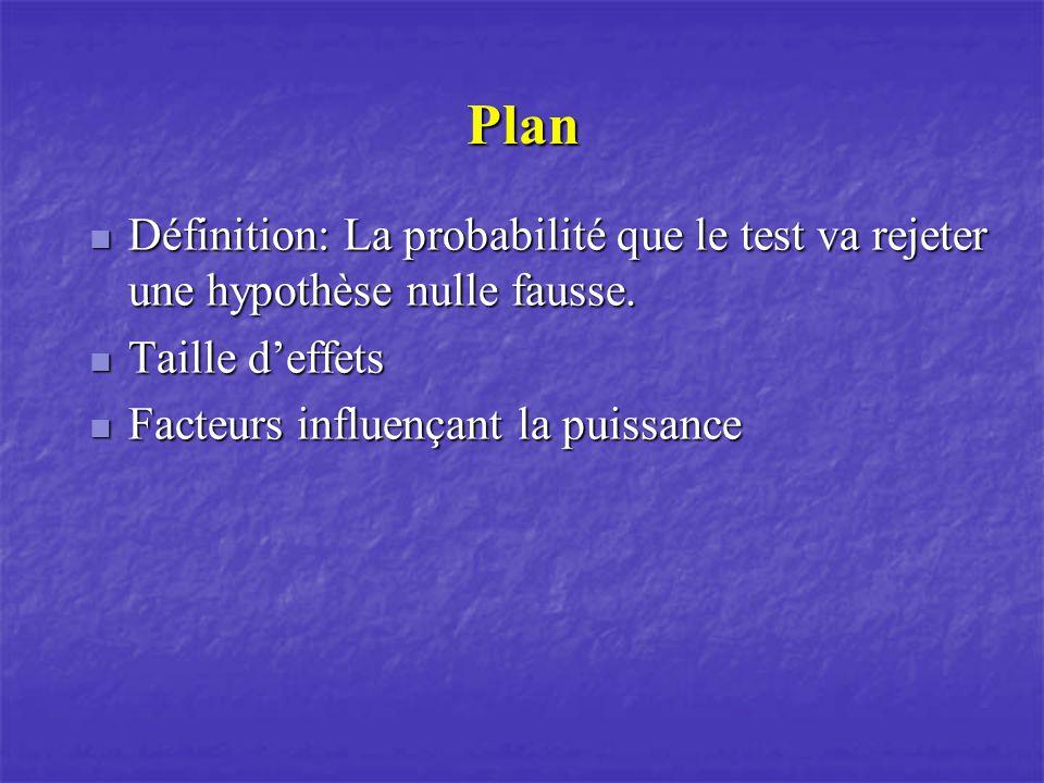 Plan Définition: La probabilité que le test va rejeter une hypothèse nulle fausse. Taille d'effets.