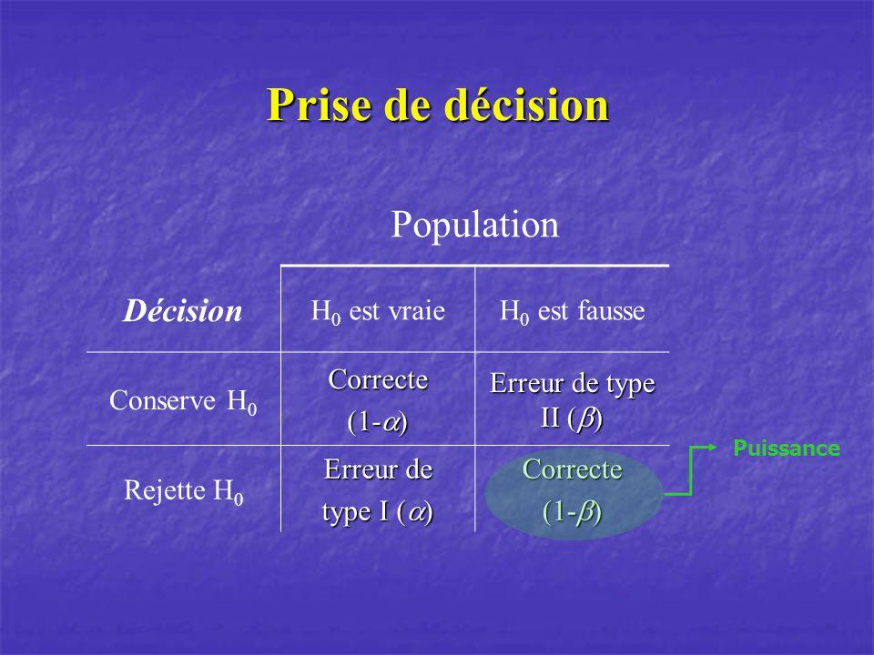 Prise de décision Population Décision H0 est vraie H0 est fausse