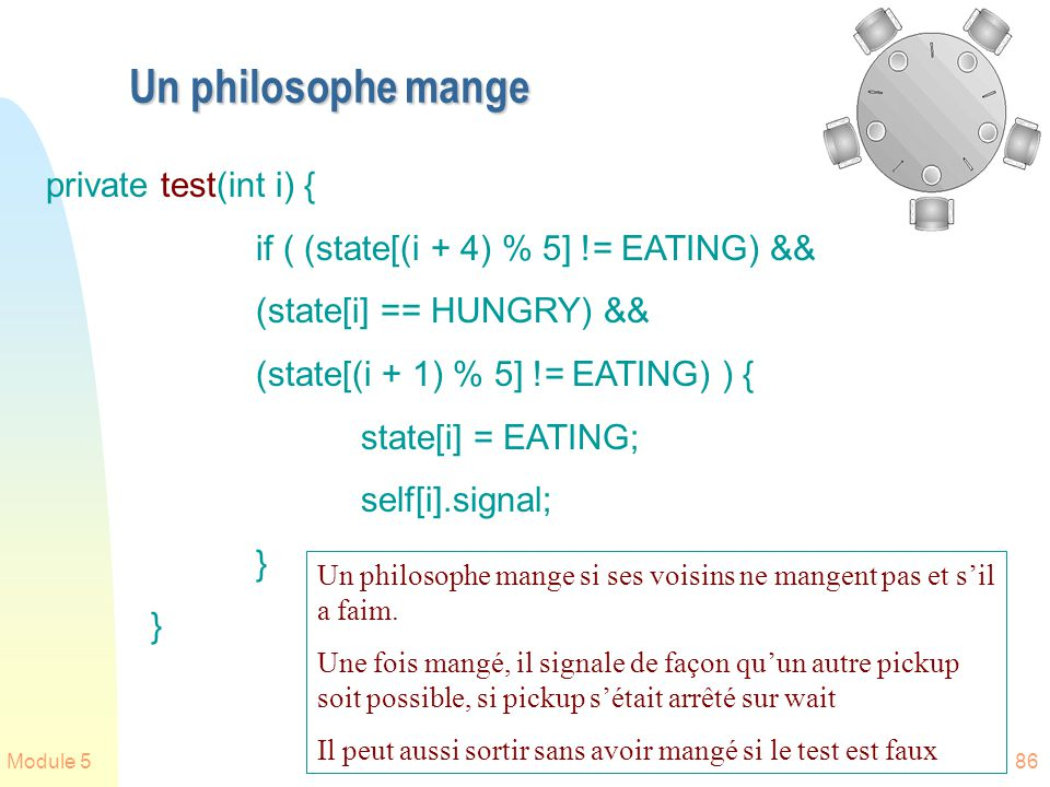 Un philosophe mange private test(int i) {