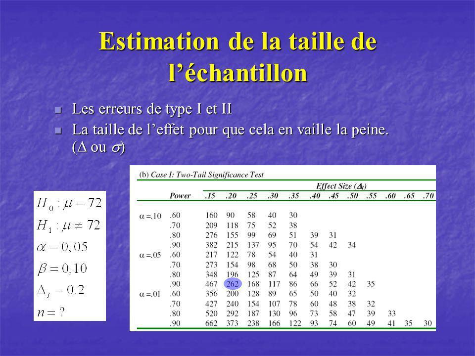 Estimation de la taille de l'échantillon