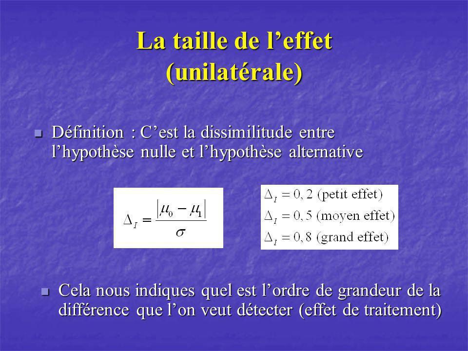 La taille de l'effet (unilatérale)