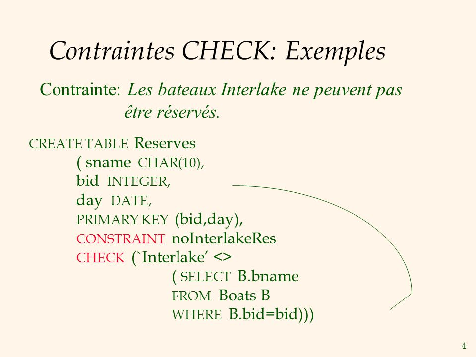 Contraintes CHECK: Exemples