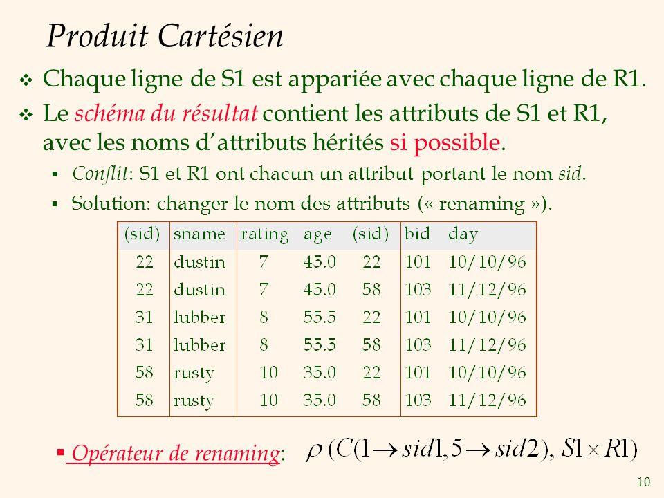 Produit Cartésien Chaque ligne de S1 est appariée avec chaque ligne de R1.