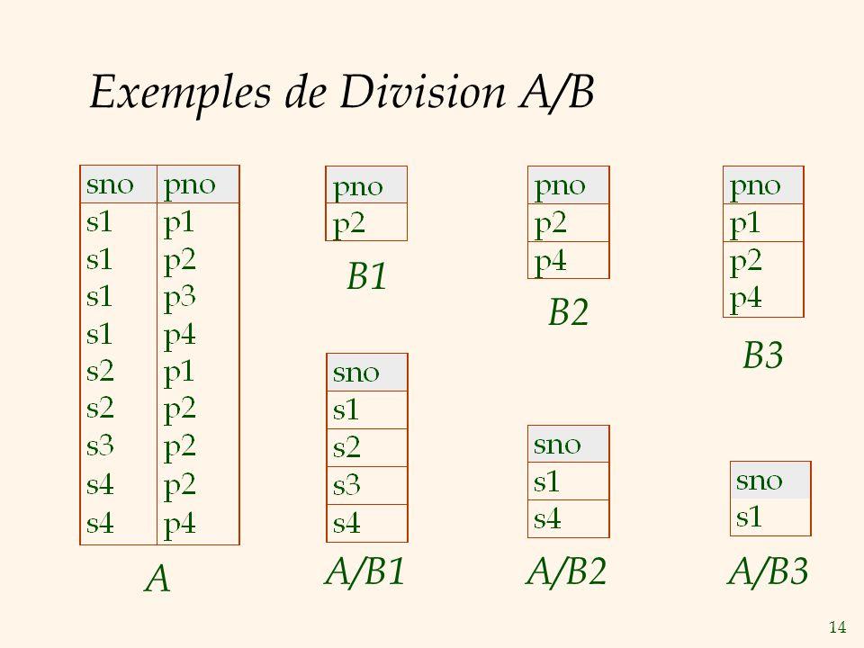 Exemples de Division A/B
