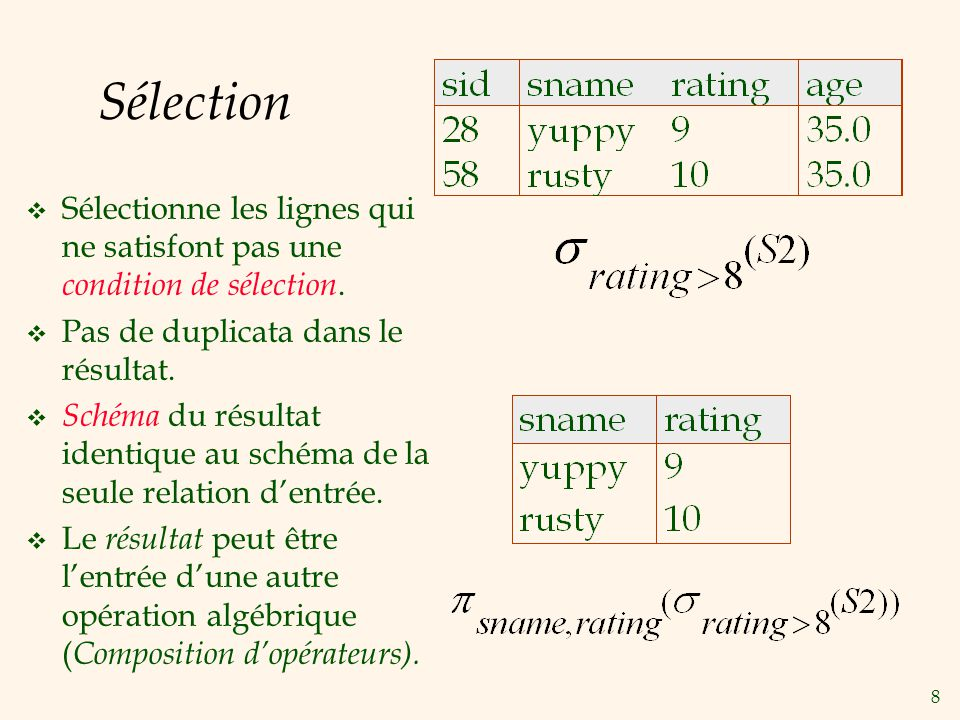 Sélection Sélectionne les lignes qui ne satisfont pas une condition de sélection. Pas de duplicata dans le résultat.