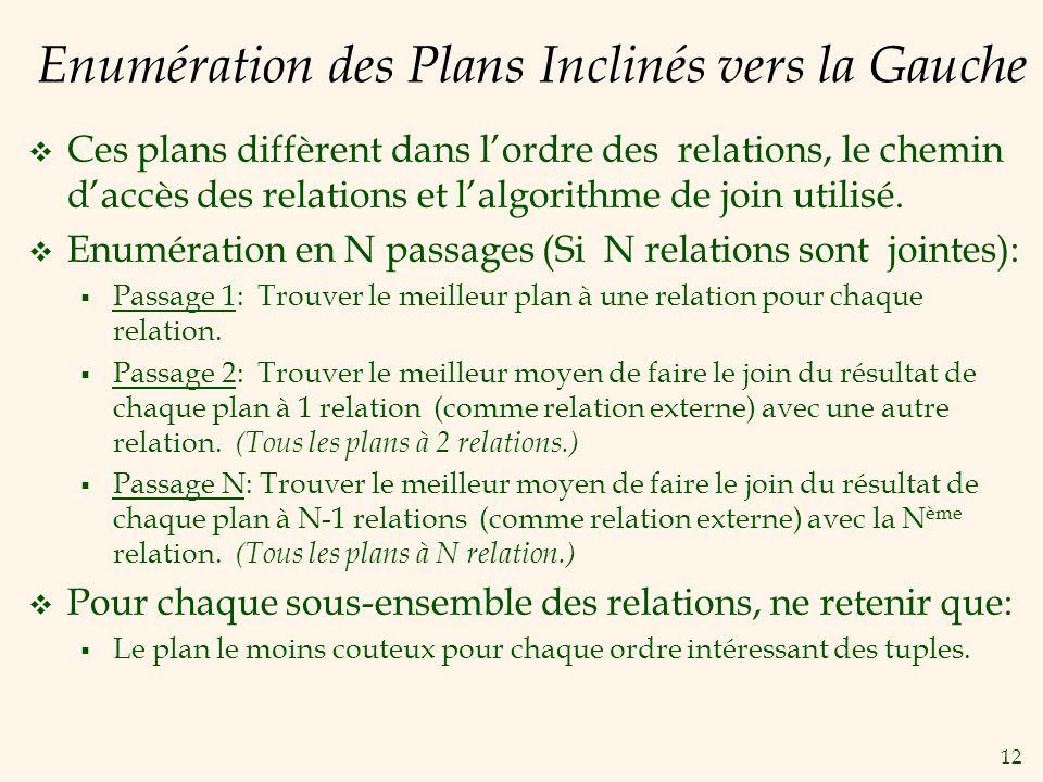 Enumération des Plans Inclinés vers la Gauche