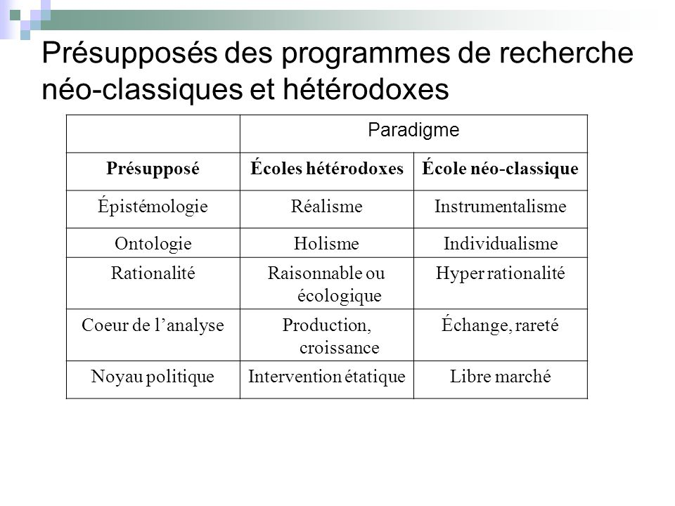 Présupposés des programmes de recherche néo-classiques et hétérodoxes