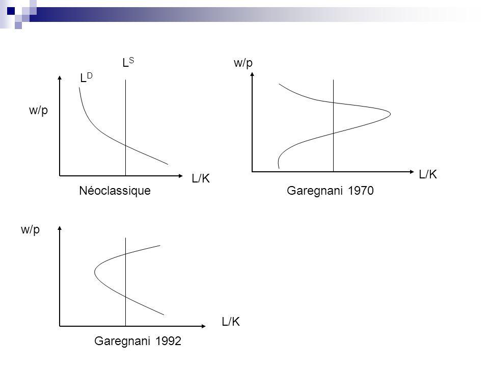 LS w/p LD w/p L/K L/K Néoclassique Garegnani 1970 w/p L/K Garegnani 1992