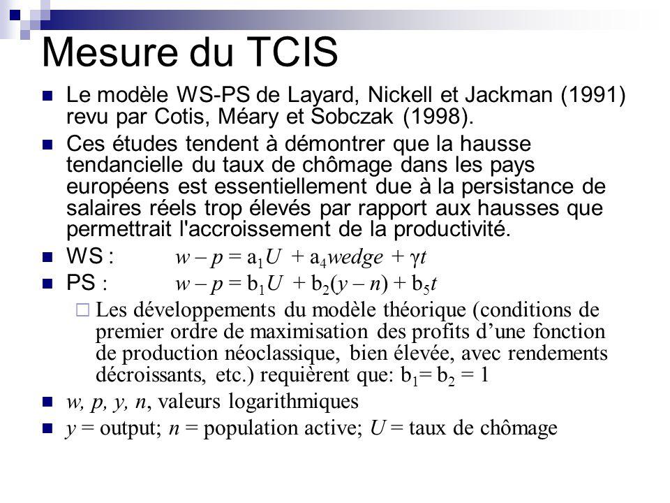 Mesure du TCIS Le modèle WS-PS de Layard, Nickell et Jackman (1991) revu par Cotis, Méary et Sobczak (1998).