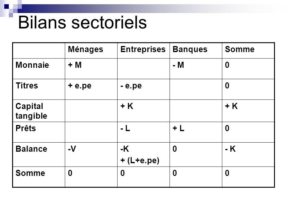 Bilans sectoriels Ménages Entreprises Banques Somme Monnaie + M - M