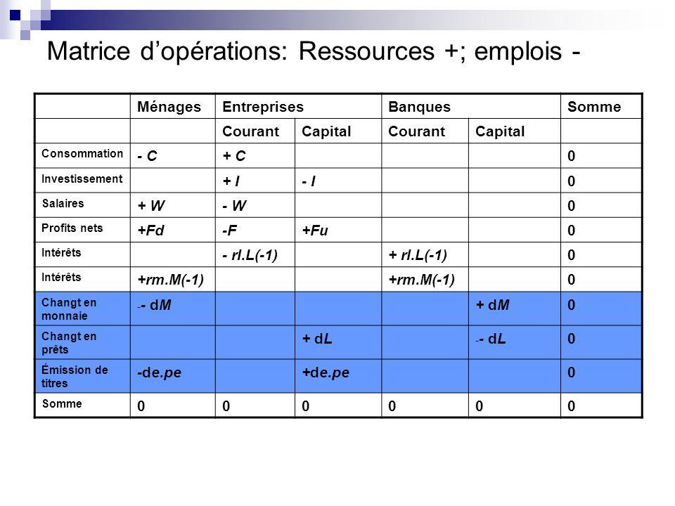 Matrice d'opérations: Ressources +; emplois -