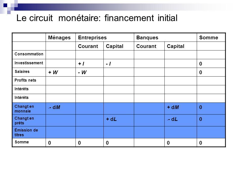 Le circuit monétaire: financement initial