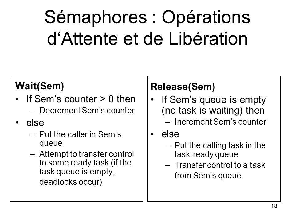 Sémaphores : Opérations d'Attente et de Libération