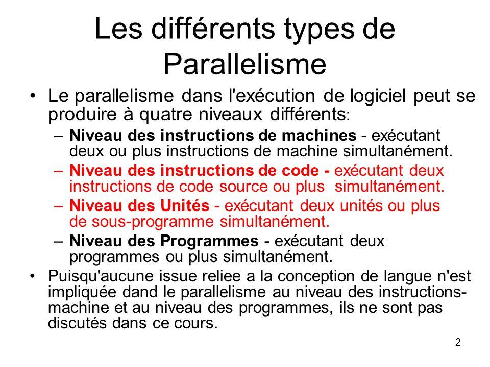 Les différents types de Parallelisme