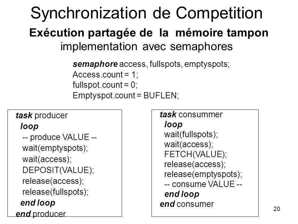 Synchronization de Competition Exécution partagée de la mémoire tampon implementation avec semaphores