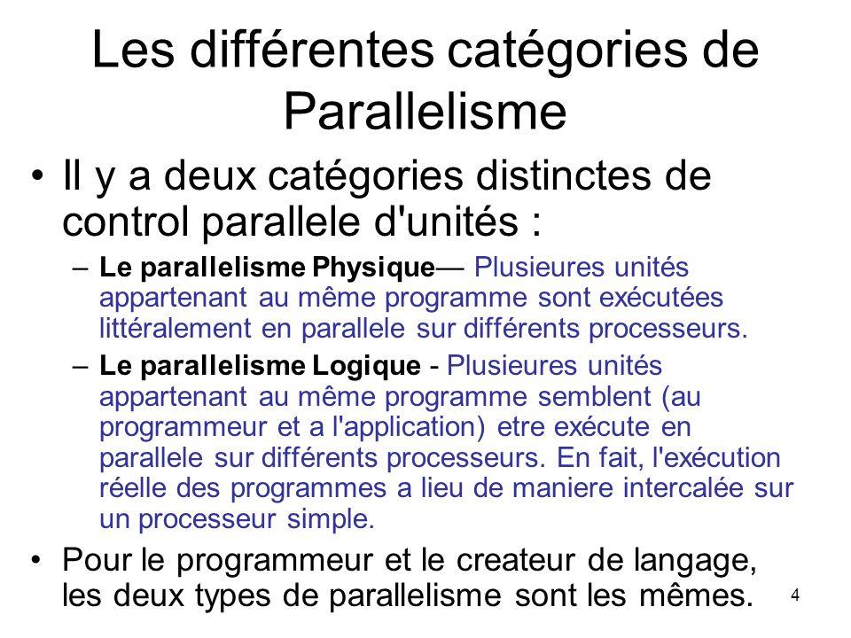 Les différentes catégories de Parallelisme
