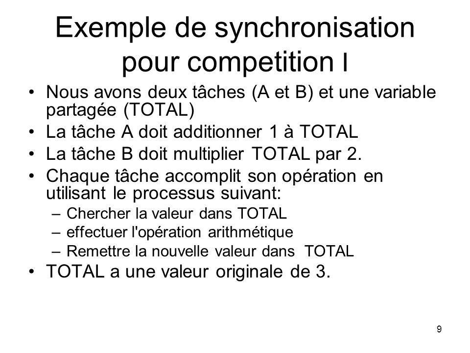 Exemple de synchronisation pour competition I