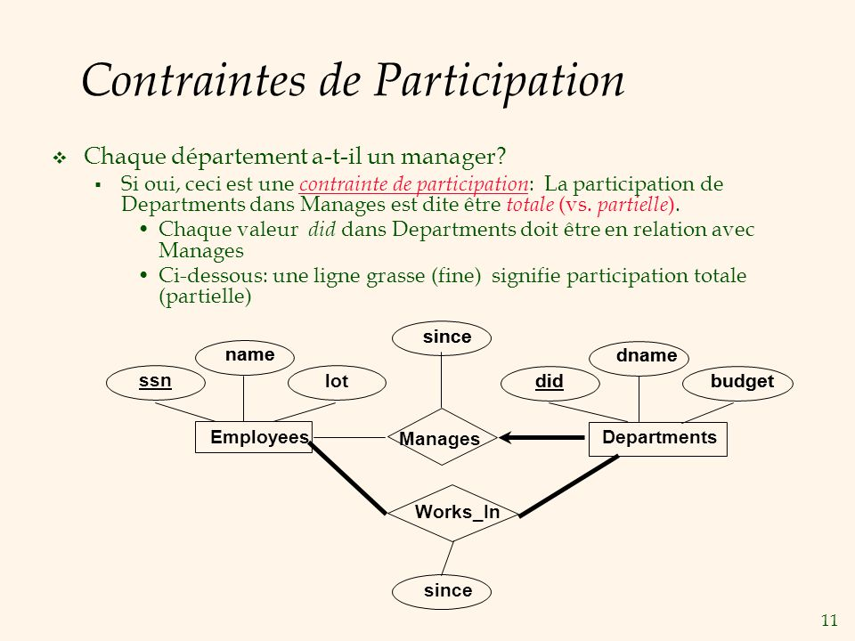 Contraintes de Participation