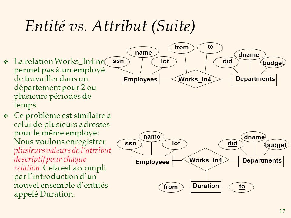 Entité vs. Attribut (Suite)