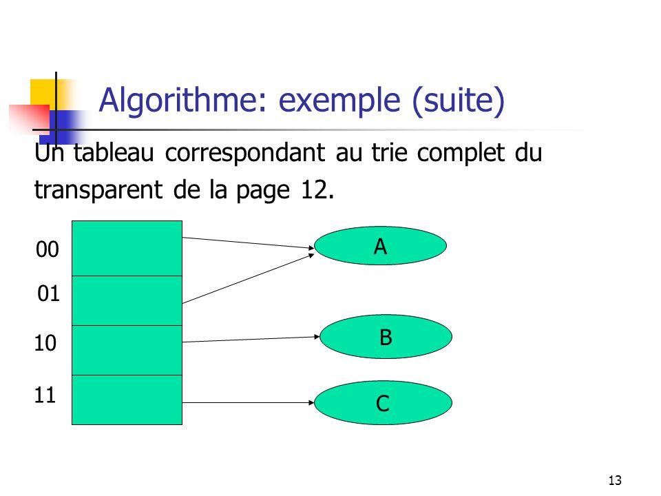Algorithme: exemple (suite)