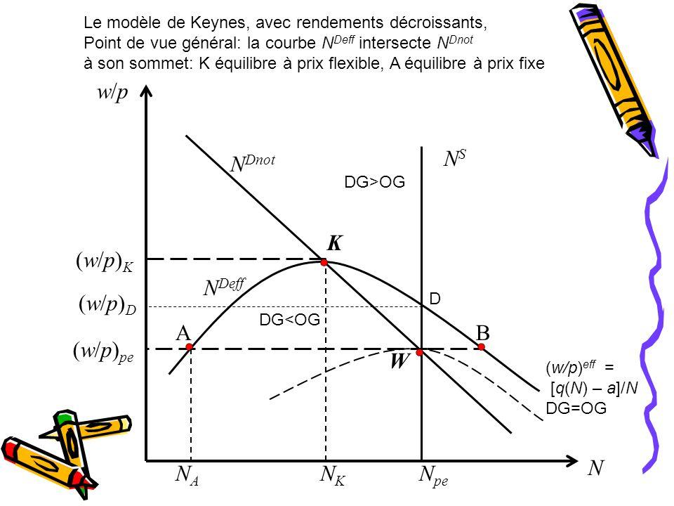 w/p NS NDnot K (w/p)K NDeff (w/p)D A B (w/p)pe W N NA NK Npe
